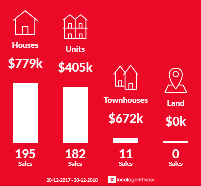 Average sales prices and volume of sales in Palm Beach, QLD 4221
