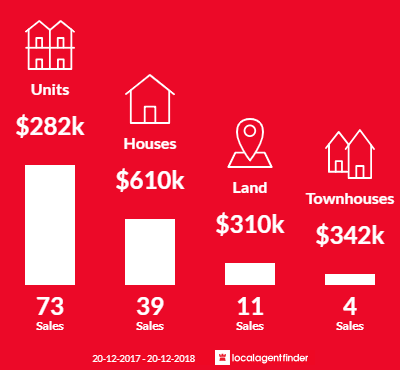 Average sales prices and volume of sales in Palm Cove, QLD 4879