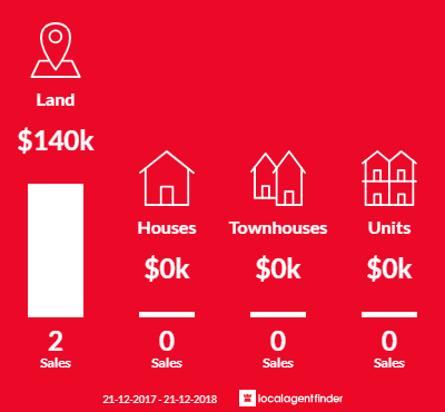 Average sales prices and volume of sales in Panmure, VIC 3265