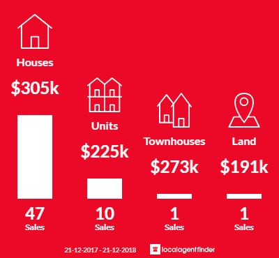 Average sales prices and volume of sales in Para Hills West, SA 5096