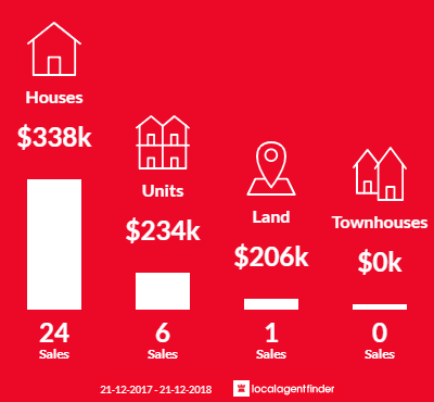 Average sales prices and volume of sales in Para Vista, SA 5093