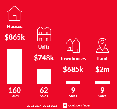 Average sales prices and volume of sales in Paradise Point, QLD 4216