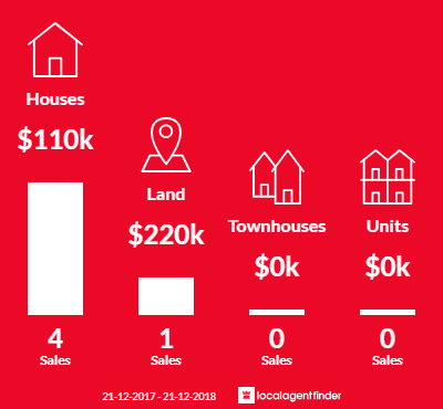 Average sales prices and volume of sales in Parham, SA 5501