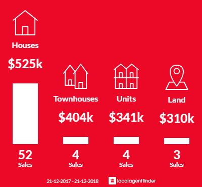 Average sales prices and volume of sales in Park Holme, SA 5043