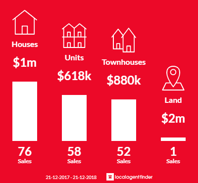 Average sales prices and volume of sales in Parkdale, VIC 3195