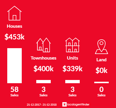 Average sales prices and volume of sales in Parkwood, WA 6147