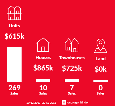 Average sales prices and volume of sales in Parramatta, NSW 2150