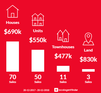 Average sales prices and volume of sales in Parrearra, QLD 4575