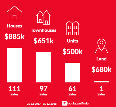 Average sales prices and volume of sales in Pascoe Vale, VIC 3044