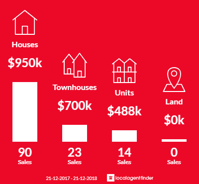 Average sales prices and volume of sales in Pascoe Vale South, VIC 3044