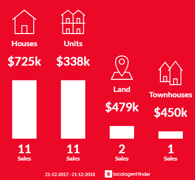 Average sales prices and volume of sales in Payneham South, SA 5070