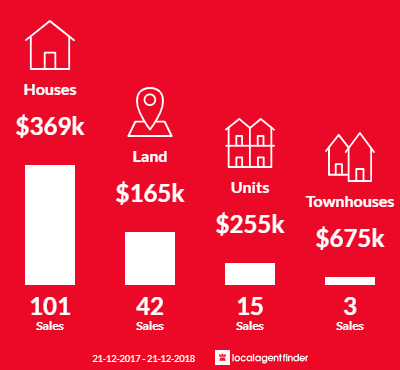 Average sales prices and volume of sales in Paynesville, VIC 3880