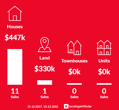 Average sales prices and volume of sales in Peak Crossing, QLD 4306