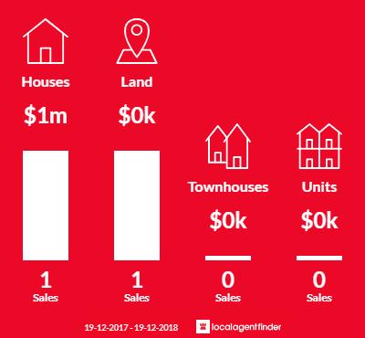 Average sales prices and volume of sales in Peats Ridge, NSW 2250