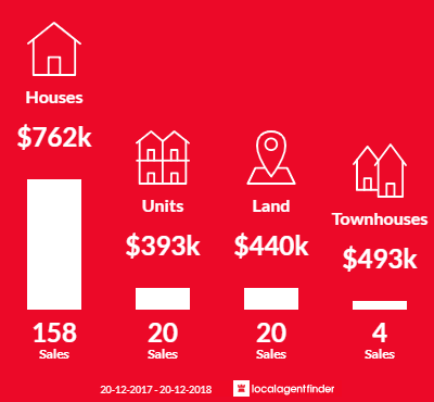Average sales prices and volume of sales in Pelican Waters, QLD 4551