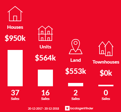 Average sales prices and volume of sales in Pemulwuy, NSW 2145