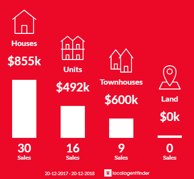 Average sales prices and volume of sales in Pendle Hill, NSW 2145