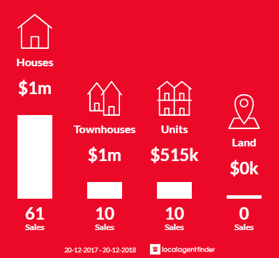 Average sales prices and volume of sales in Pennant Hills, NSW 2120