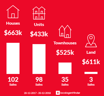 Average sales prices and volume of sales in Penrith, NSW 2750