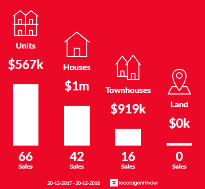 Average sales prices and volume of sales in Penshurst, NSW 2222