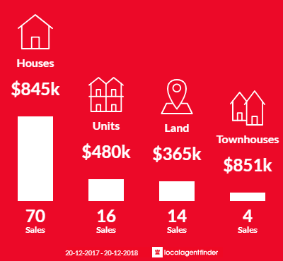 Average sales prices and volume of sales in Peregian Beach, QLD 4573