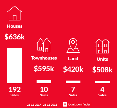 Average sales prices and volume of sales in Peregian Springs, QLD 4573