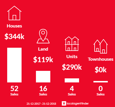 Average sales prices and volume of sales in Perth, TAS 7300
