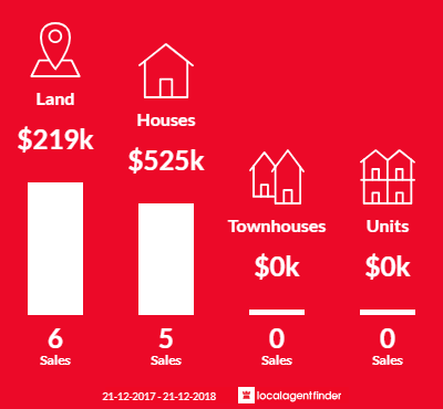 Average sales prices and volume of sales in Peterborough, VIC 3270