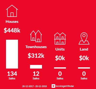 Average sales prices and volume of sales in Petrie, QLD 4502