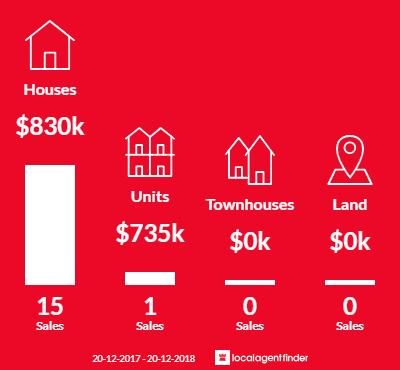 Average sales prices and volume of sales in Petrie Terrace, QLD 4000