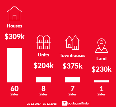 Average sales prices and volume of sales in Pialba, QLD 4655