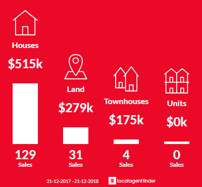 Average sales prices and volume of sales in Piara Waters, WA 6112
