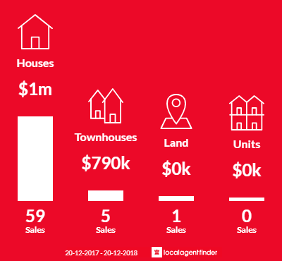Average sales prices and volume of sales in Picnic Point, NSW 2213
