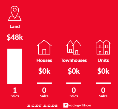 Average sales prices and volume of sales in Pirron Yallock, VIC 3249