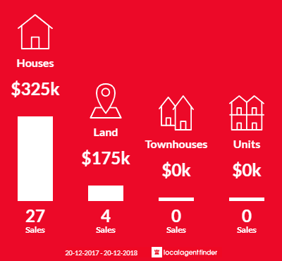 Average sales prices and volume of sales in Pittsworth, QLD 4356