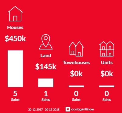Average sales prices and volume of sales in Placid Hills, QLD 4343