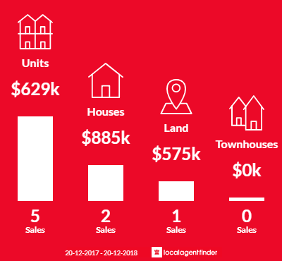 Average sales prices and volume of sales in Point Arkwright, QLD 4573