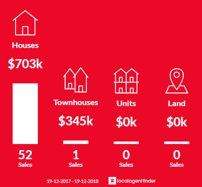 Average sales prices and volume of sales in Point Clare, NSW 2250