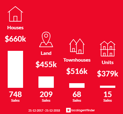 Average sales prices and volume of sales in Point Cook, VIC 3030