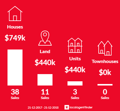 Average sales prices and volume of sales in Point Lonsdale, VIC 3225