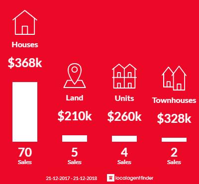 Average sales prices and volume of sales in Pooraka, SA 5095