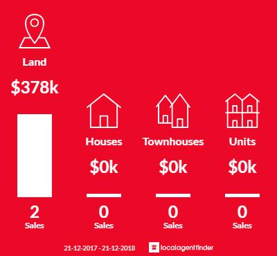 Average sales prices and volume of sales in Porcupine Ridge, VIC 3461