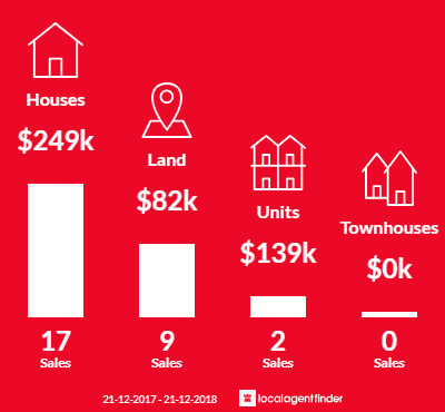 Average sales prices and volume of sales in Port Albert, VIC 3971