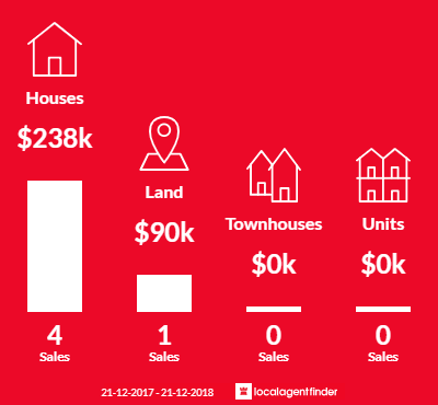 Average sales prices and volume of sales in Port Franklin, VIC 3964