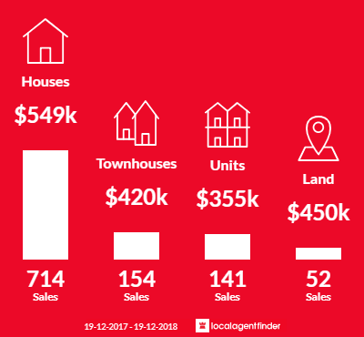 Average sales prices and volume of sales in Port Macquarie, NSW 2444