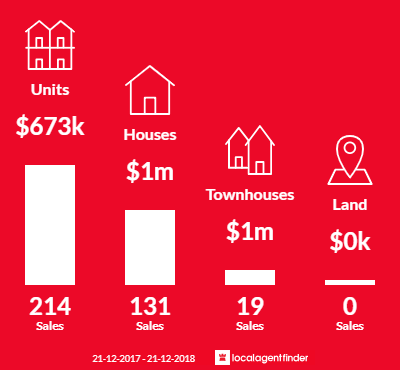 Average sales prices and volume of sales in Port Melbourne, VIC 3207