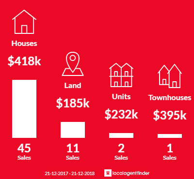Average sales prices and volume of sales in Port Noarlunga, SA 5167
