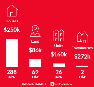 Average sales prices and volume of sales in Portland, VIC 3305