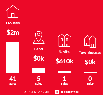 Average sales prices and volume of sales in Portsea, VIC 3944