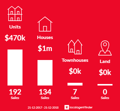Average sales prices and volume of sales in Prahran, VIC 3181